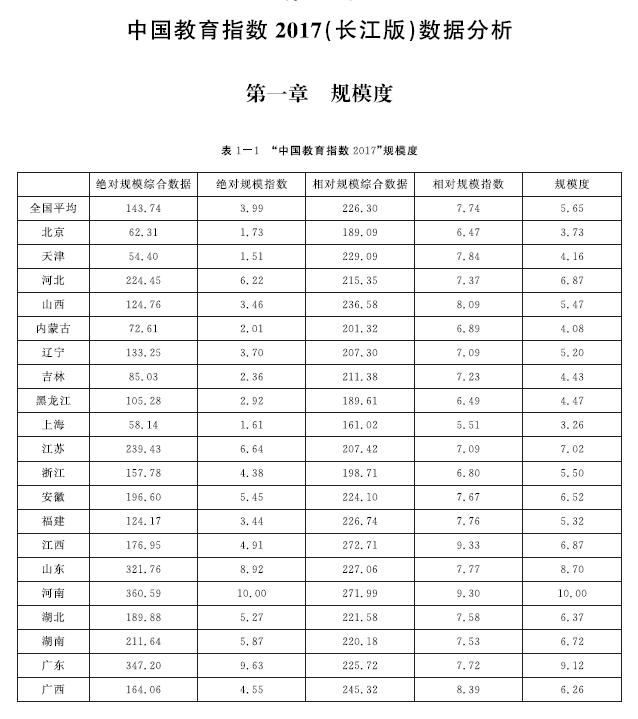 """人民网:解读:""""中国教育指数""""究竟有什么用?"""