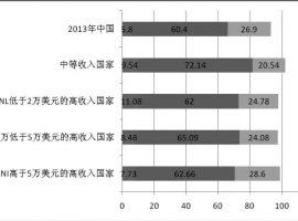 周洪宇:学前教育的两难选择与政策建议